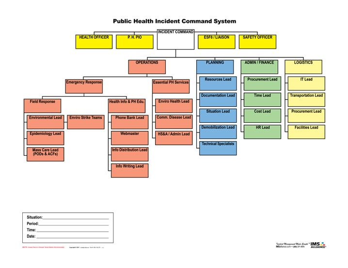 PHICS incident command board