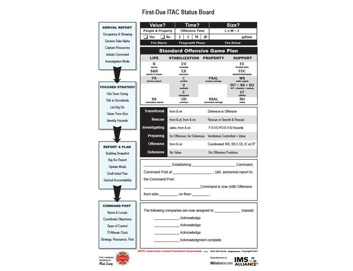 ITAC incident command board